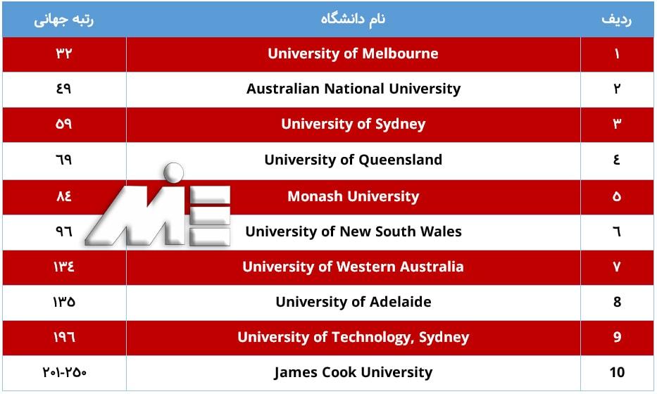 لیست 10 دانشگاه برتر استرالیا با رنکینگ بین المللی آنها