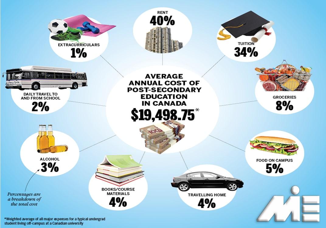 گراف مربوطه به هزینه های تحصیل در مقطع لیسانس در کانادا