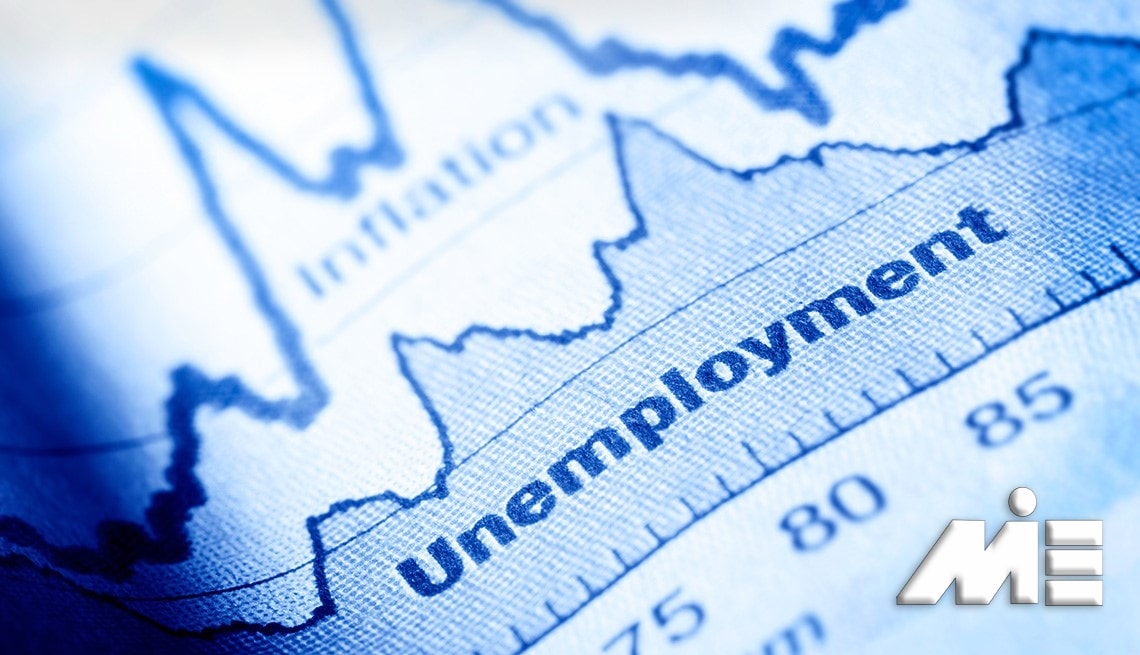 نمودار نرخ بیکاری کشور ها | Unemployment Rate