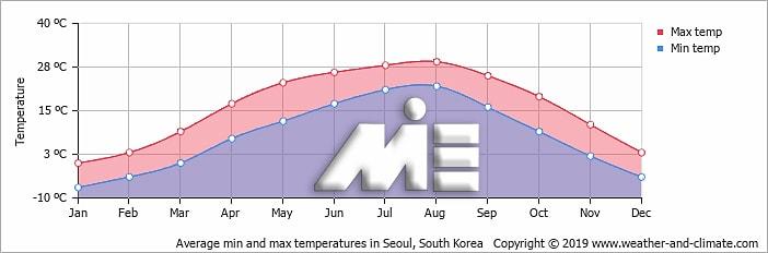 نمودار آب و هوا دما و بارش در کشور کره جنوبی در ماههای مختلف سال