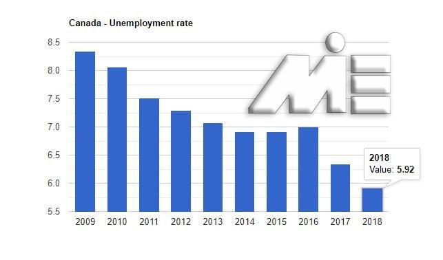 نمودار نرخ بیکاری کشور کانادا از سال 2009 تا سال 2019