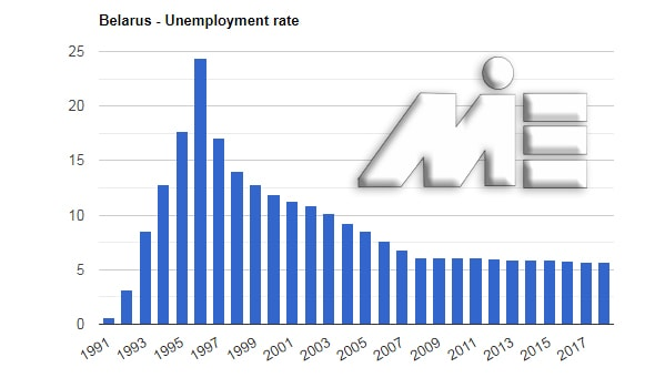 نمودار نرخ بیکاری بلاروس