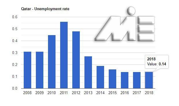 نمودار نرخ بیکاری کشور قطر