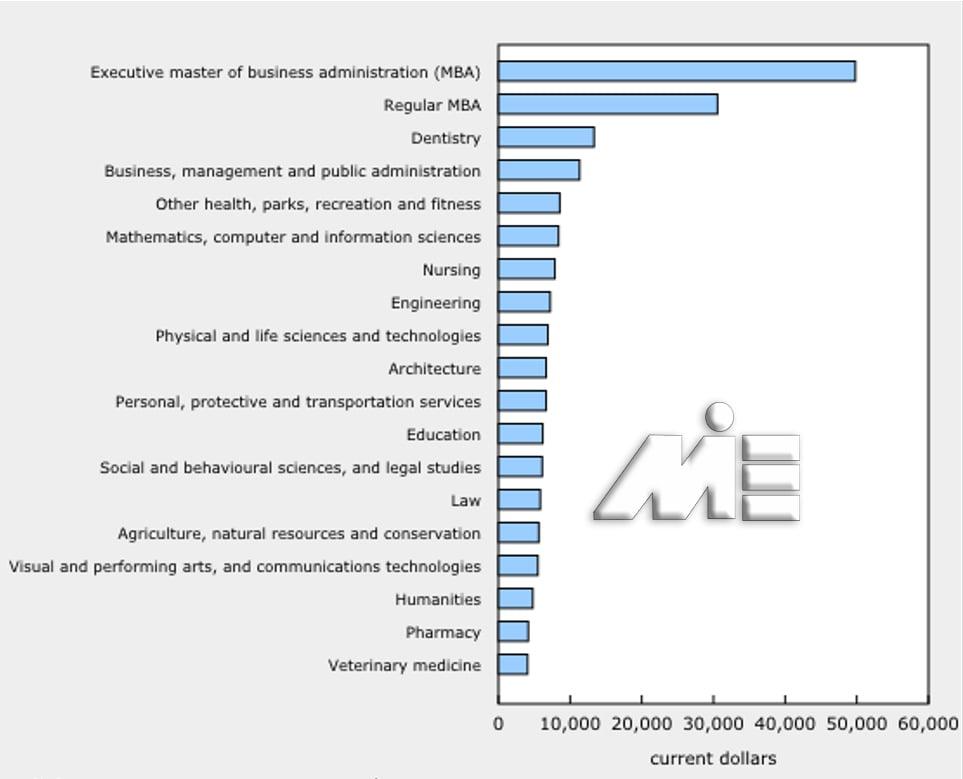 گراف هزینه های تحصیل در رشته های مختلف در مقطع کارشناسی ارشد کانادا