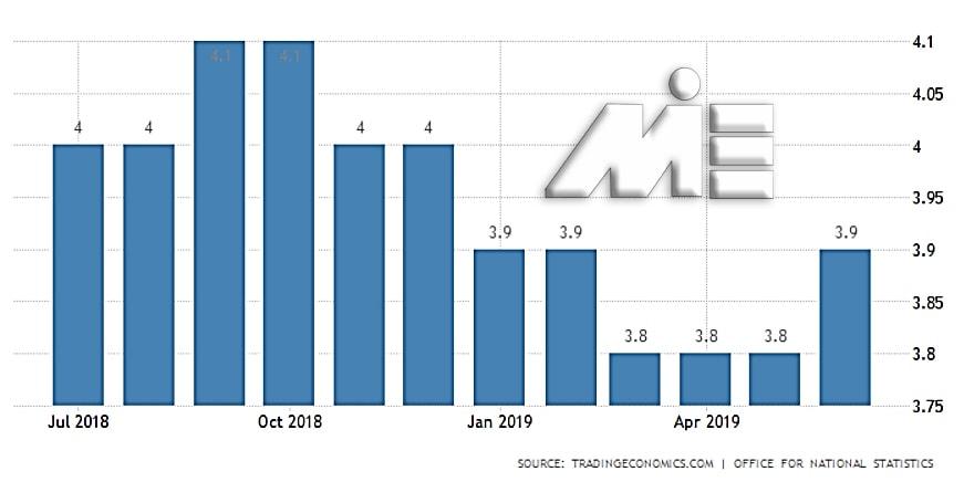 نمودار نرخ بیکاری در انگلستان در سال ۲۰۱۸ و ۲۰۱۹