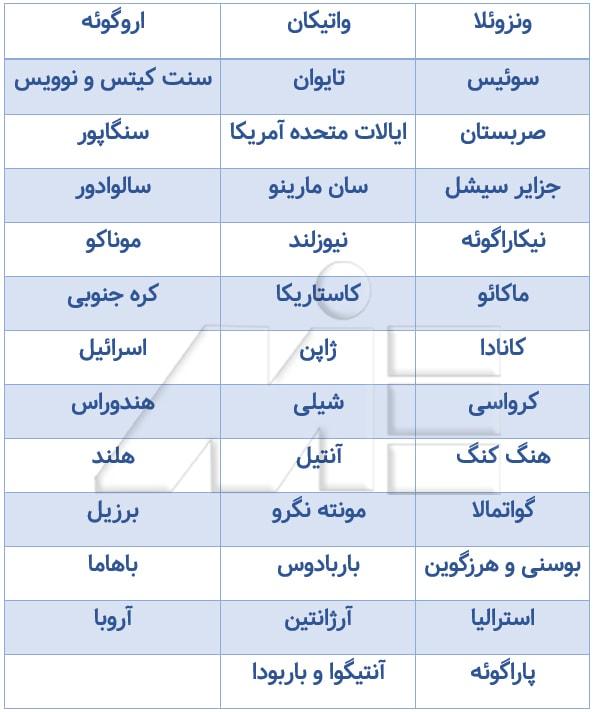 جدول کشور هایی که اتباع آنها نیازی به اخذ ویزای توریستی اسلواکی ندارند