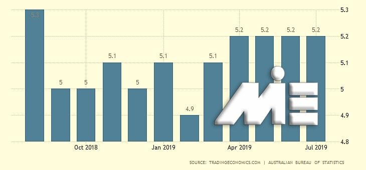 نمودار نرخ بیکاری کشور استرالیا در سال 2018 و 2019
