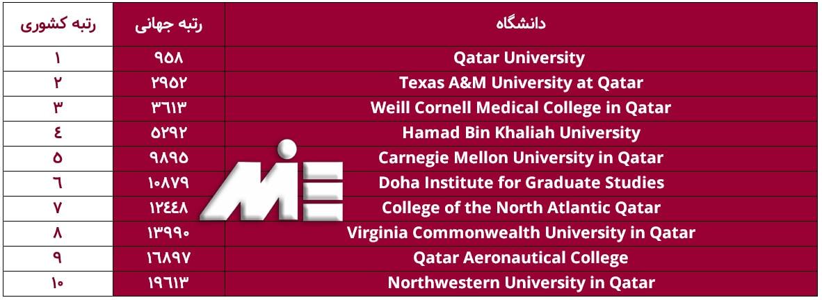 لیست دانشگاههای کشور قطر