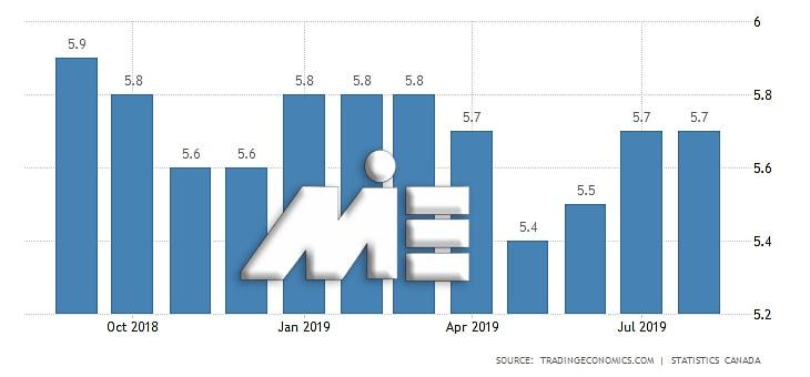 نمودار نرخ بیکاری کانادا