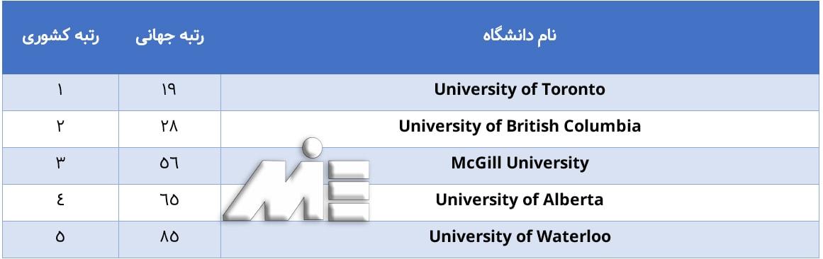 لیست 5 دانشگاه برتر کانادا برای تحصیلی پزشکی