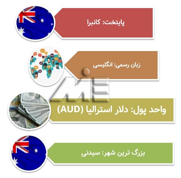 شرایط عمومی تحصیل پزشکی در استرالیا