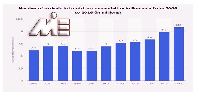 نمودار تعداد توریست هایی که در سالیان اخیر از رومانی بازدید داشته اند