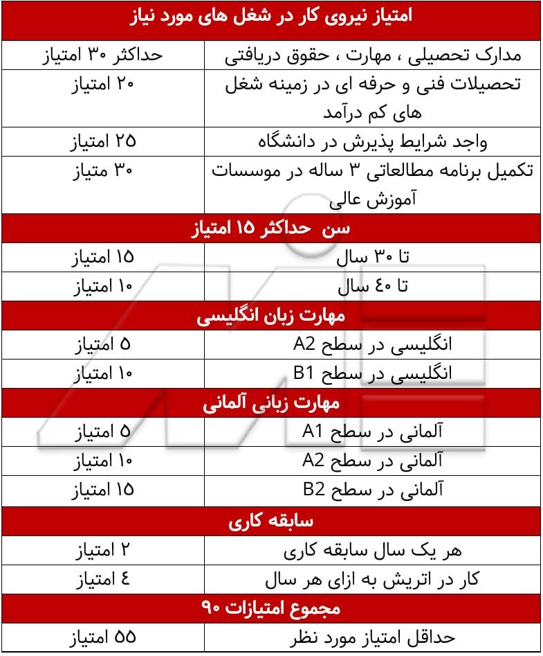 جدول امتیاز نیروی کار در شغل های مورد نیاز