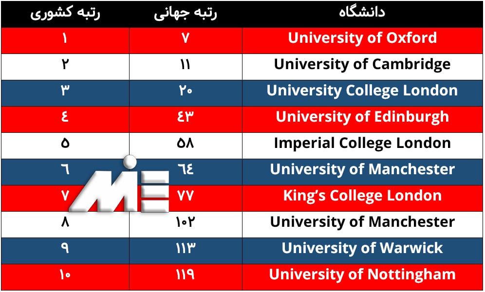 لیستی از 10 دانشگاه برتر در انگلیس
