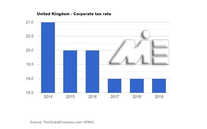 نمودار میزان مالیات بر درآمد شرکت ها در کشور انگلستان