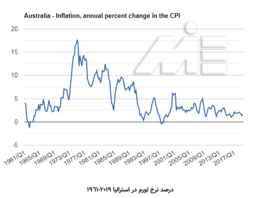 هزینه های زندگی در استرالیا - هزینه های زندگی در استرالیا و سایر هزینه ها - درصد نرخ تورم استرالیا 2019