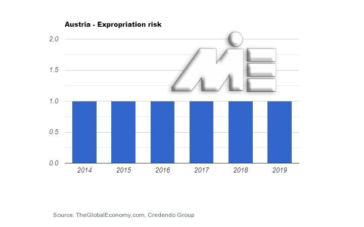 نمودار نرخ مصادره اموال کشور اتریش در بحث کارآفرینی در اتریش