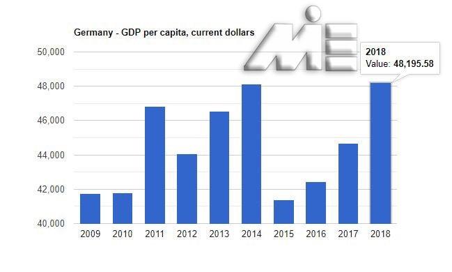 نمودار تولید ناخالص داخلی آلمان (GPD) را بر حسب دلار آمریکا طی بازه ده ساله