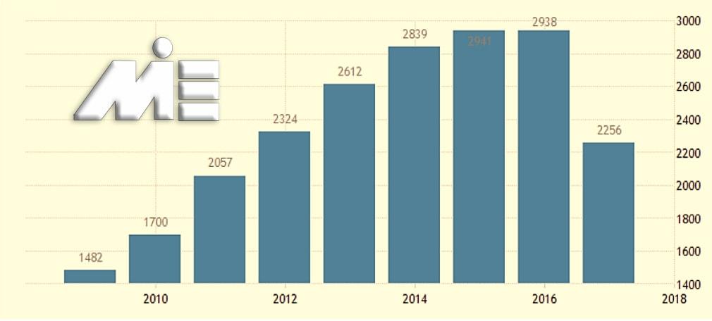 نمودار تعداد گردشگران کشور قطر در چند سال اخیر