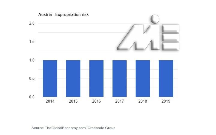 نمودار نرخ مصادره اموال کشور اتریش