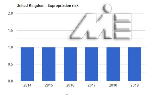 نمودار نرخ مصادره اموال و سلب مالکیت سرمایه گذاران خارجی در انگلستان