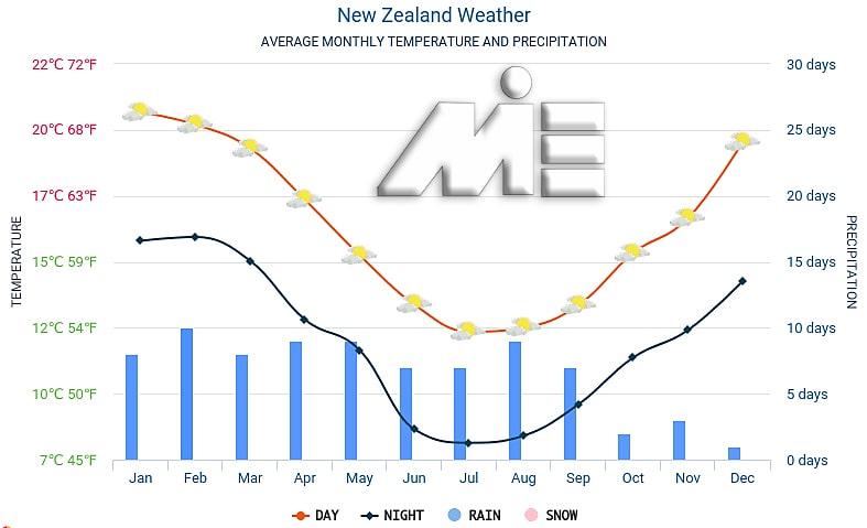 نمودار آب و هوای کشور نیوزلند - میزان بارش و دمای هوای نیوزلند در ماههای مختلف سال