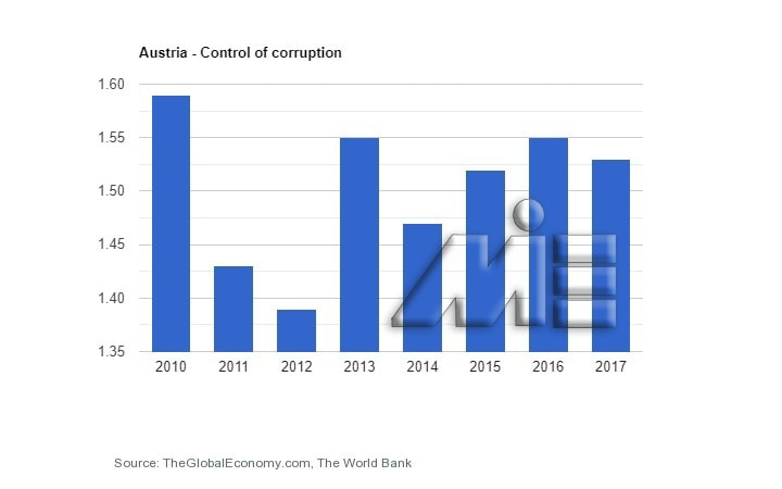نمودار نرخ کنترل فساد در کشور اتریش در چند سال گذشته