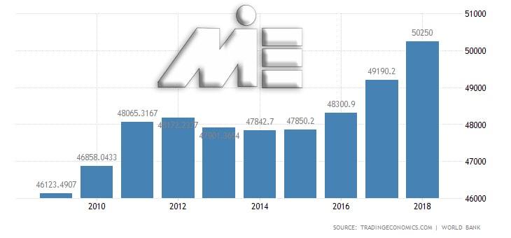 نمودار نرخ رشد تولید ناخالص داخلی اتریش در بین سالهای 2010 تا 2018