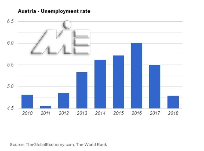 نمودار نرخ بیکاری کشور اتریش 2010 تا 2018