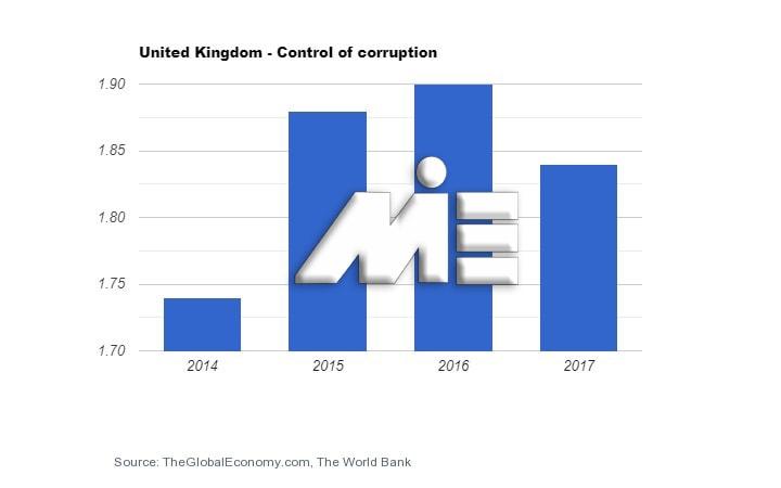 نمودار میزان نرخ فساد در کشور انگلستان