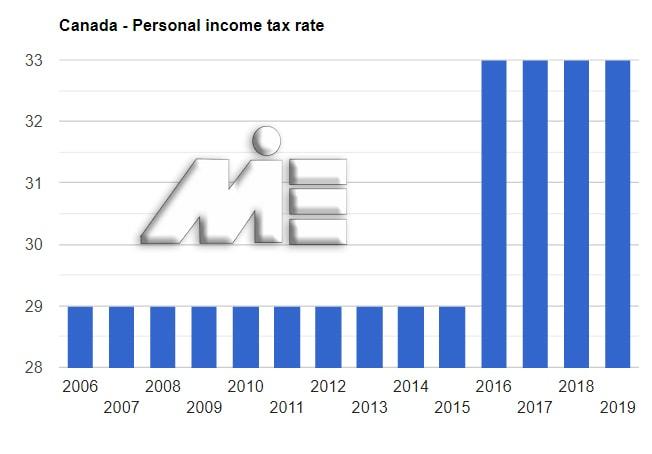 نمودار نرخ مالیات بر در آمد فردی کانادا در سالیان گذشته