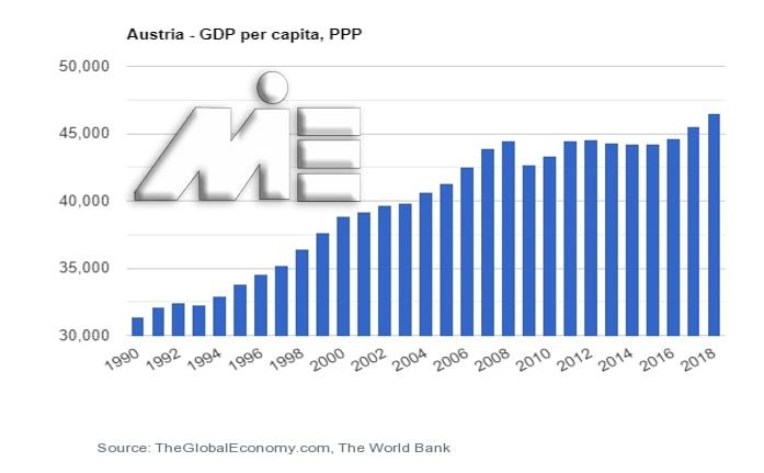 نمودار نرخ تولید ناخالص داخلی در کشور اتریش - GPD اتریش
