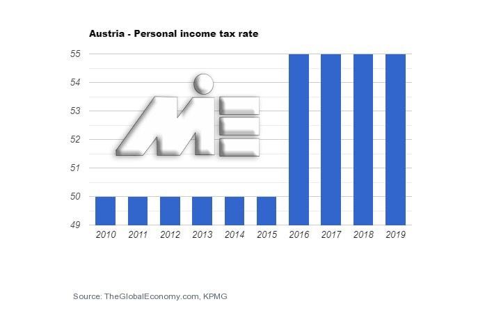 نمودار نرخ مالیات بر درآمد شخص - مالیات بر درآمد افراد در اتریش