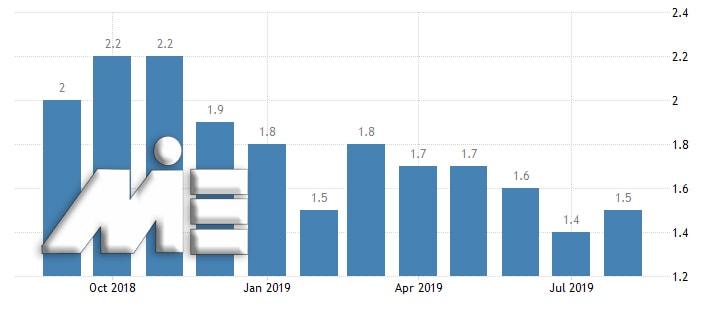 نمودار نرخ تورم اتریش در بحث اقامت اتریش از طریق تمکن مالی