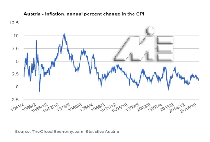 نمودار نرخ تورم در اتریش