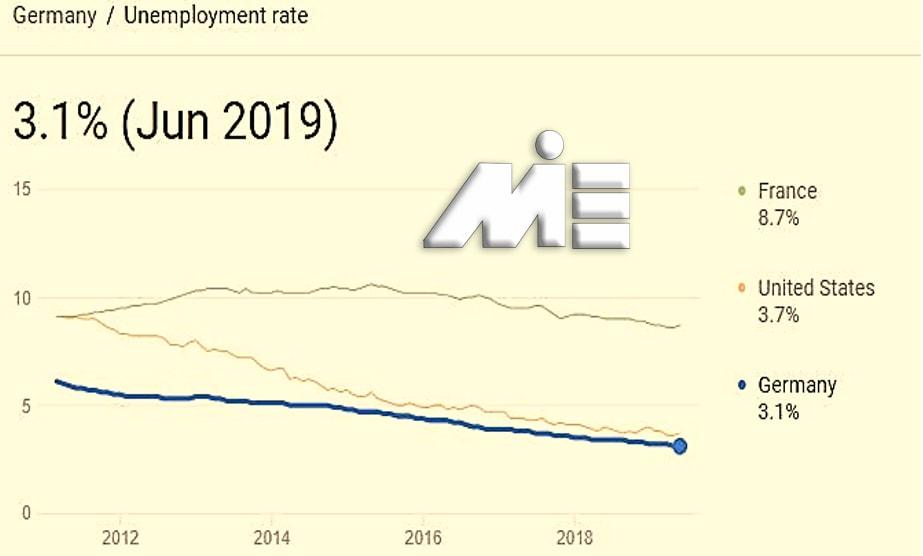 نمودار نرخ بیکاری آلمان را در قیاس با نرخ بیکاری کشور های آمریکا و فرانسه