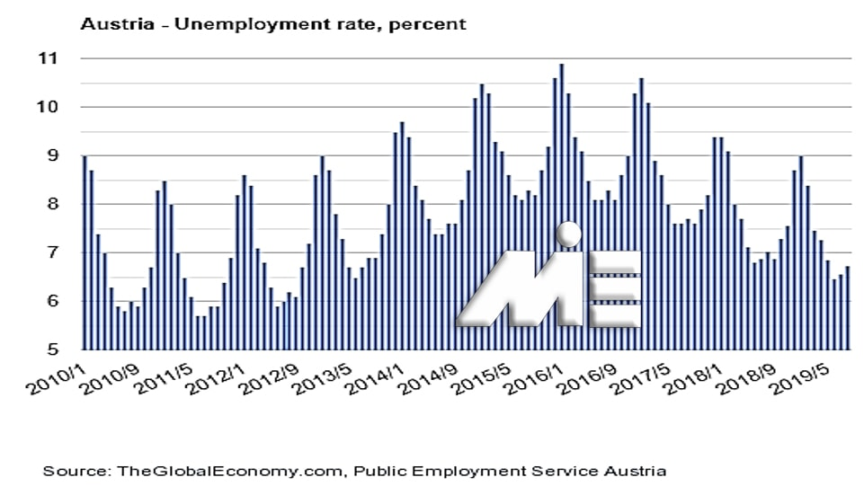 نمودار نرخ بیکاری در اتریش از سال 2010 تا 2019