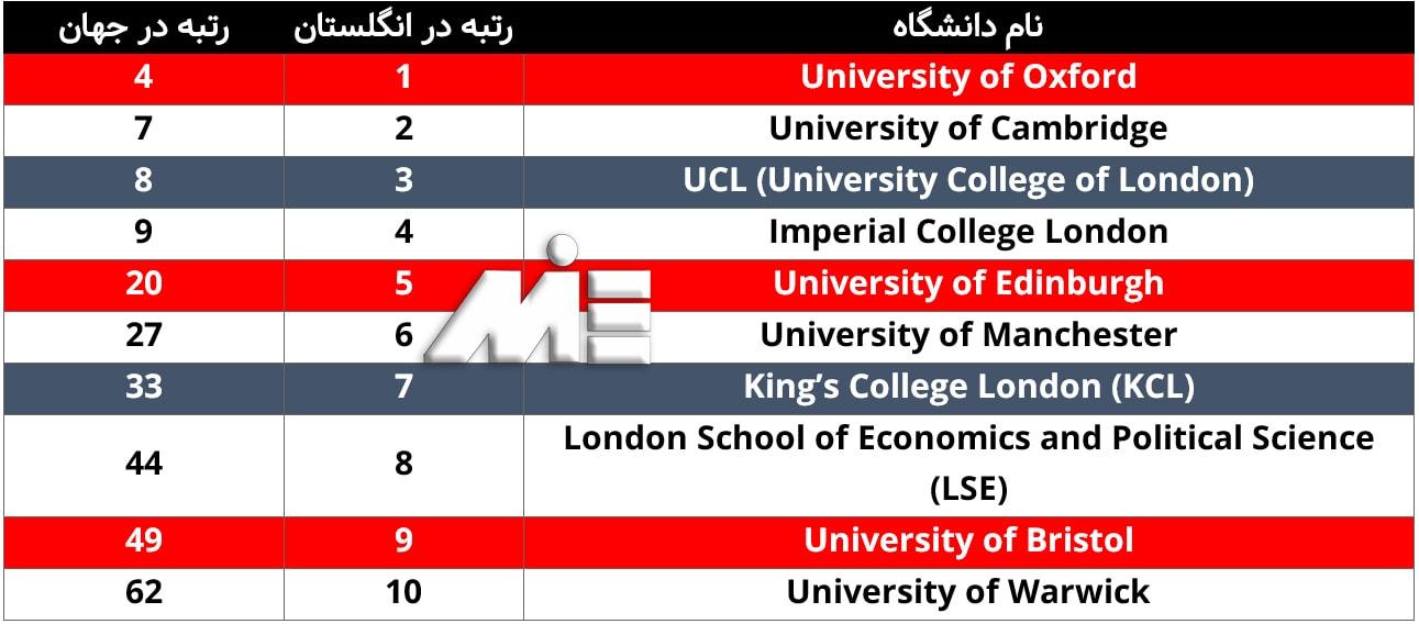 لیست برترین دانشگاههای انگلستان