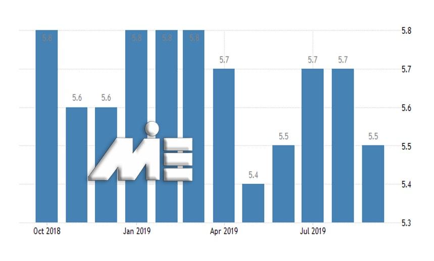 نمودار نرخ بیکاری کانادا در ماههای سال 2019