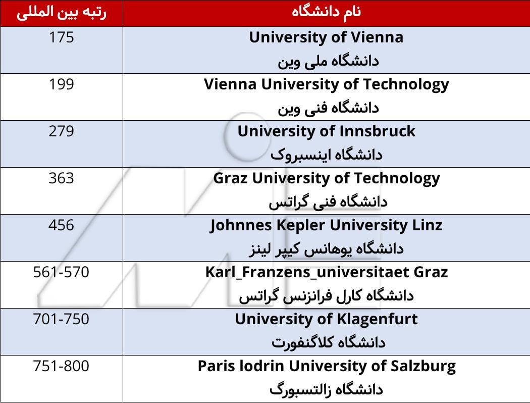 لیست بهترین دانشگاههای کشور اتریش و رنکینگ بین المللی آنها