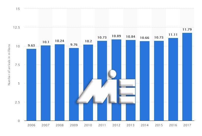 نمودار تعداد ورودی های اقامتی توریستی در فنلاند از سال 2006 تا 2017 (در مقیاس میلیون)