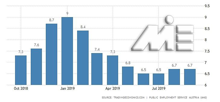 نمودار نرخ بیکاری اتریش در ماههای سال 2019