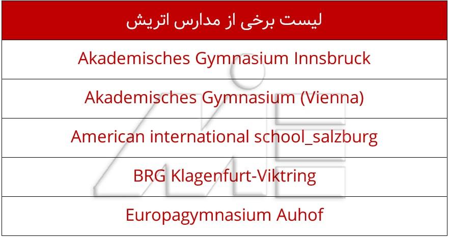 جدول یا لیست برخی از مدارس اتریش