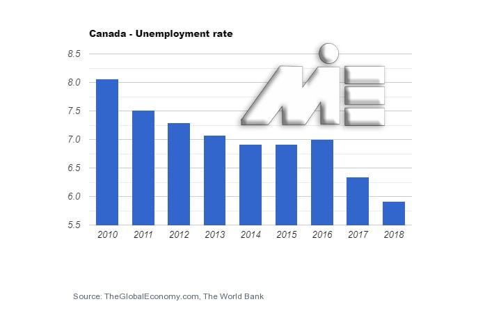 نمودار نرخ بیکاری کشور کانادا در بازه 2010 تا 2018