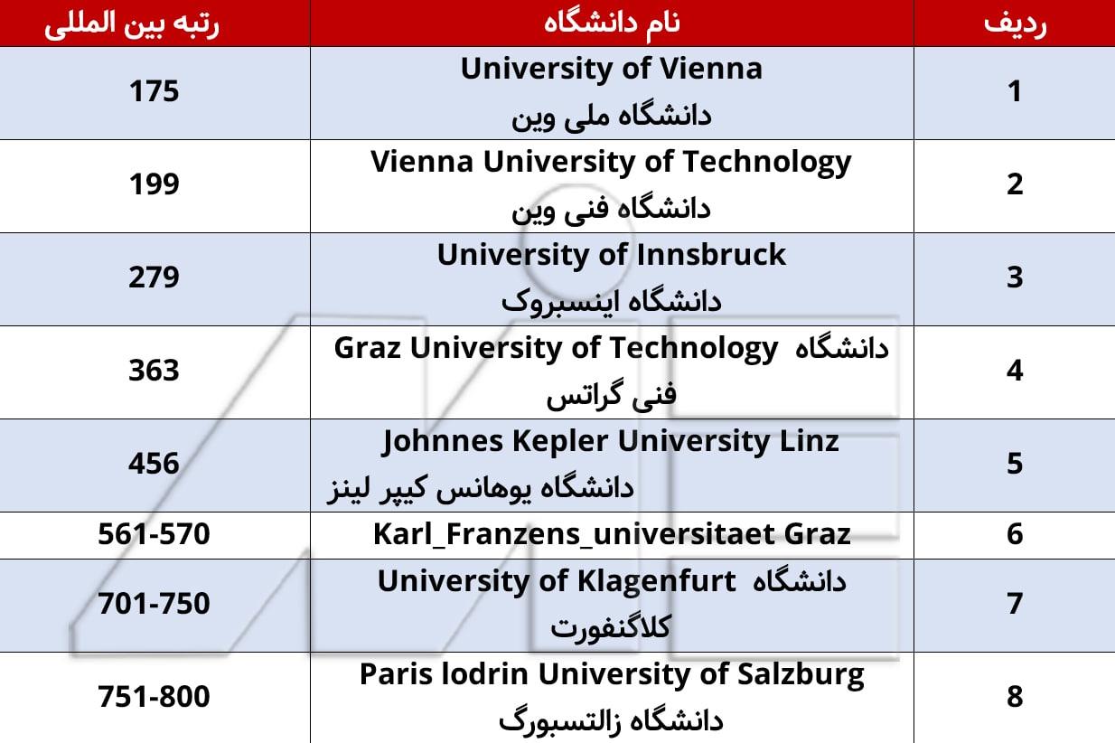 جدول بهترین دانشگاه های کشور اتریش را با رتبه بندی بین المللی