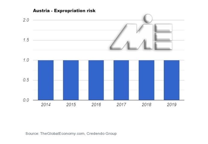 نمودار نرخ مصادره اموال کشور اتریش برای سرمایه و اقامت در اتریش