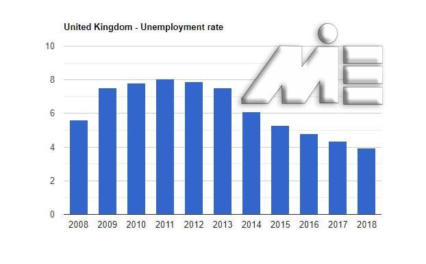 نمودار نرخ بیکاری کشور انگلستان