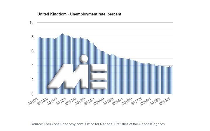 نمودار نرخ بیکاری در کشور انگلستان