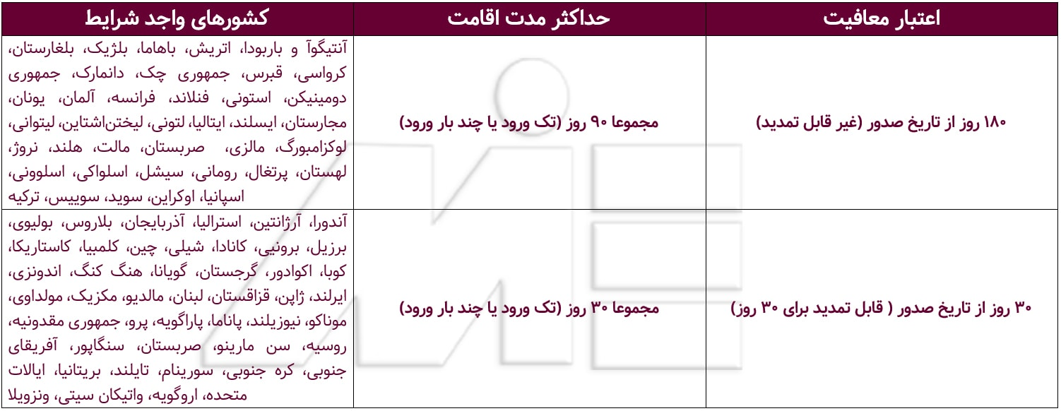 اعتبار معافیت و حداکثر مدت اقامت اتباع کشور های مختلف برای اخذ ویزای توریستی قطر