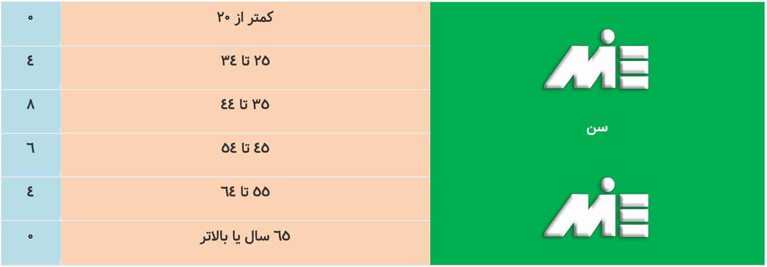 جدول امتیازات مربوط به سن در سرمایه گذاری در ایالت بریتیش کلمبیا